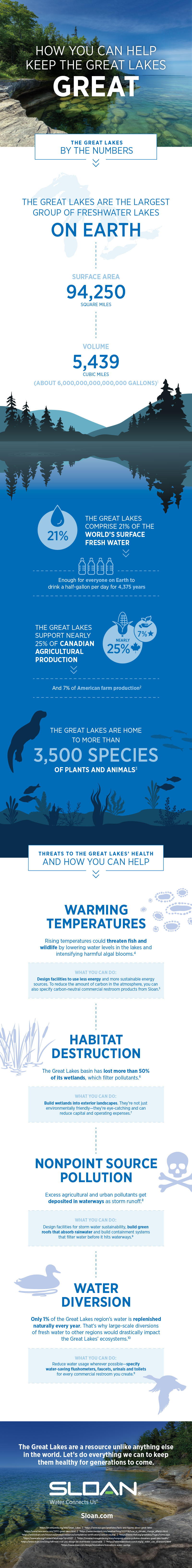 great-lakes-infographic