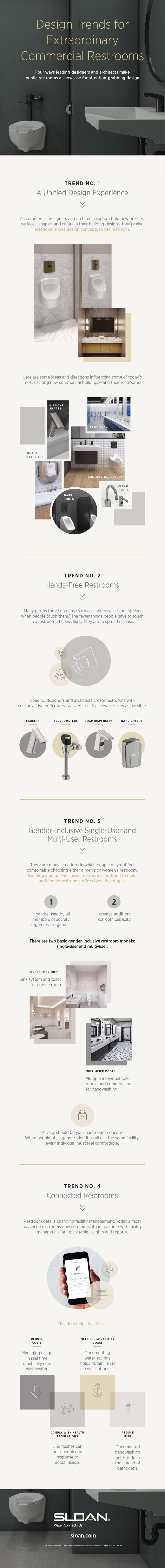 卫生间设计趋势