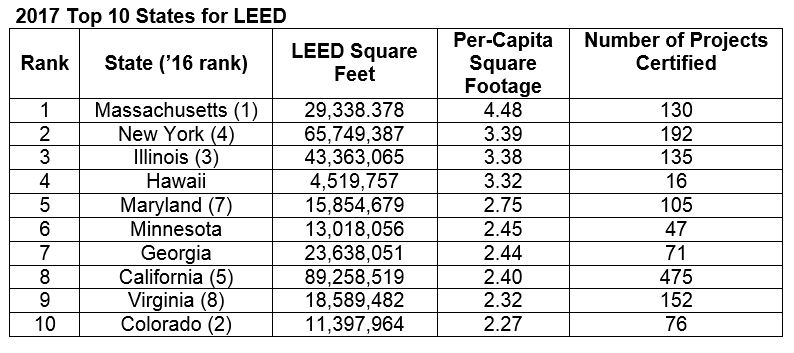 Top States for LEED in 2017